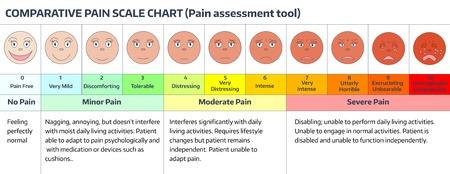 Faces évaluation de la douleur échelle. Comparatif carte à l'échelle de la douleur. Douleur outil d'évaluation. Banque d'images - 43529275