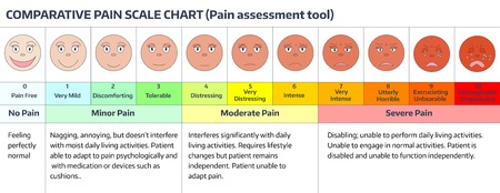 color scale: Faces pain rating scale. Comparative pain scale chart. Pain assessment tool.