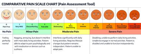 Se enfrenta a escala de dolor. escala de evaluación de los médicos del dolor. cuadro comparativo escala de dolor. Caras herramienta de valoración del dolor. Visual Chart dolor. Ilustración de vector