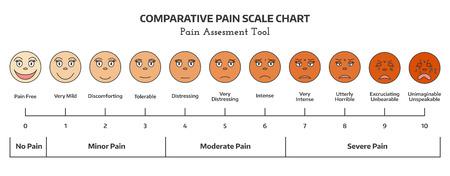 Faces échelle de la douleur. échelle d'évaluation de la douleur des médecins. Comparatif carte à l'échelle de la douleur. Faces évaluation de la douleur outil.