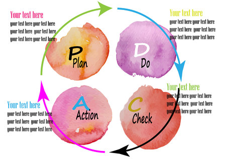 PD CA , Plan,Do,Check,ACT Management system ,watercolor design vector illustration