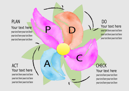 plan do check act: PD CA , Plan,Do,Check,ACT Management system ,watercolor design vector illustration