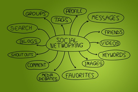 Social networking mind map diagram. photo