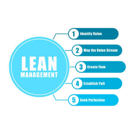 Lean management chart info graphic illustration vector, simple and flat design, minimalist style, blue color.