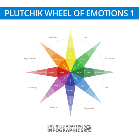 Multicolored diagram of Robert Plutchik Wheel of emotions