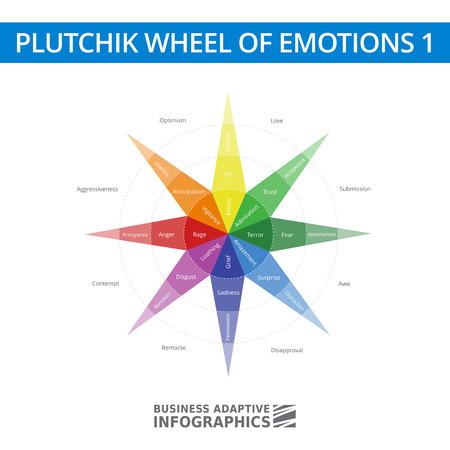 Multicolored diagram of Robert Plutchik Wheel of emotions