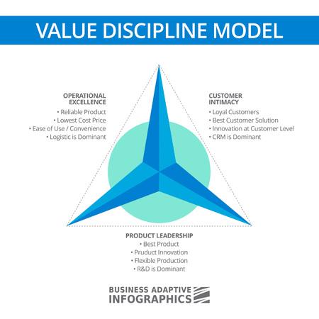 the intimacy: Multicolored 3d diagram of value discipline model