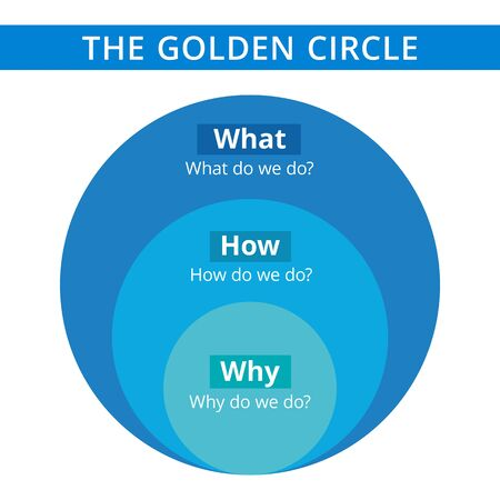 Editable infographic template of Golden circle diagram, blue and light blue version Vectores