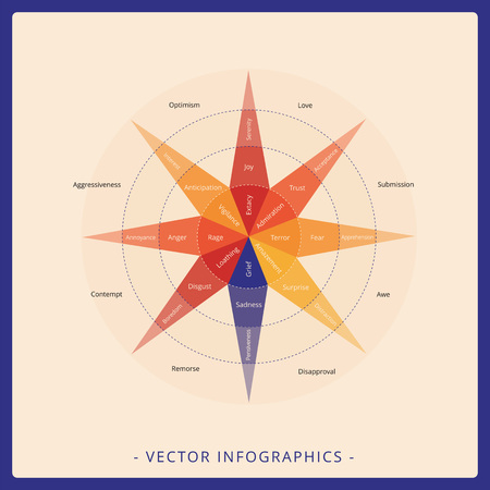 symbol vigilance: Multicolored psychology diagram in form of star representing Plutchik wheel of emotions