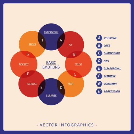 venn: Multicolored Venn diagram representing basic emotions and their intersections Illustration