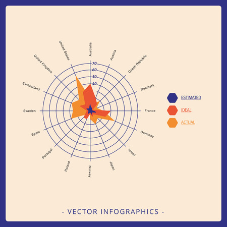 actual: Multicolored editable radar chart template for estimated, ideal, actual values in different countries
