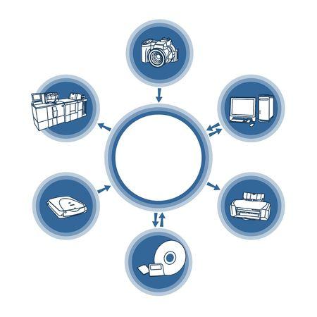 diagram of digital technologies