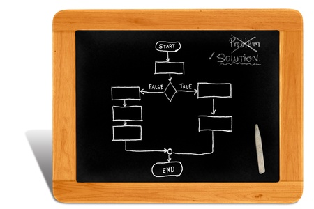 Black board Wooden frame  with solution and work flow photo