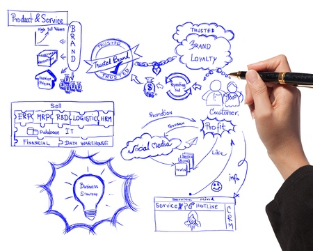 business woman drawing idea board of business process about branding photo