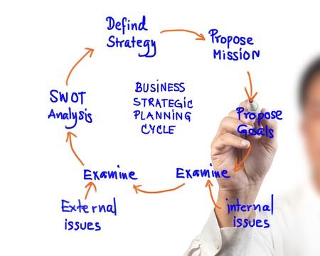 swot: donna d'affari idea tavolo da disegno del diagramma di pianificazione strategica del ciclo economico