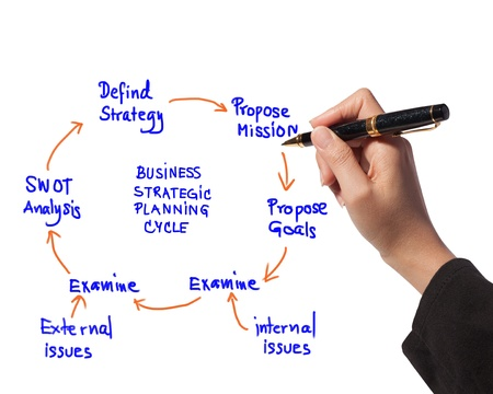 swot: business woman drawing idea board of business strategic planning cycle diagram