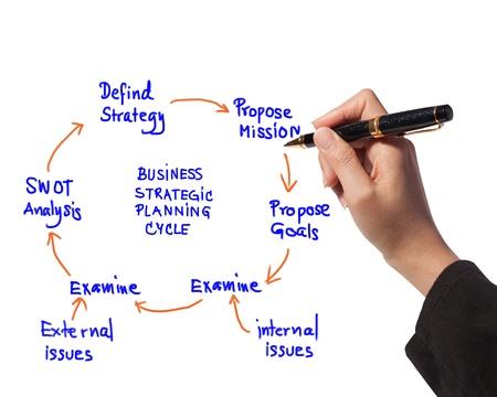 femme dessin: femme d'affaires id�e planche � dessin de la planification des activit�s du cycle de diagramme strat�gique Banque d'images