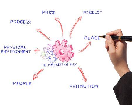 marketing mix: Woman drawing the marketing mix idea board of business process Stock Photo