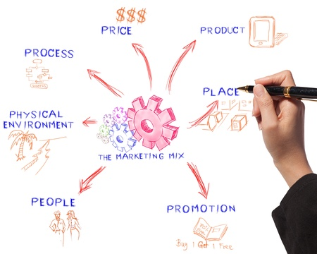marketing mix: business woman drawing the marketing mix idea board of business process