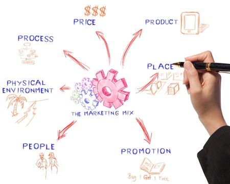 mujer de negocios la elaboraci�n de la mezcla de las juntas de comercializaci�n idea de proceso de negocio photo
