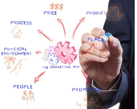 product mix: The marketing mix, man drawing idea board of business process