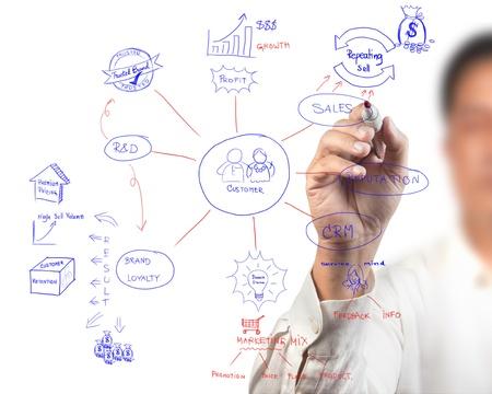 business women drawing idea board of business process diagram