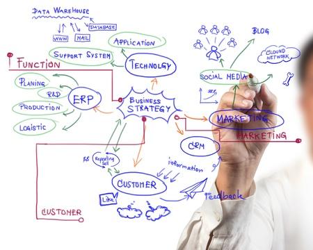 data warehouse: dibujo hombre idea bordo de procesos de negocio