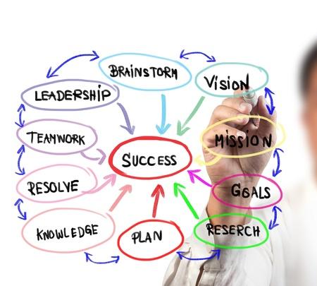 doelen: diagram van woorden stromen in succes op een witte boord