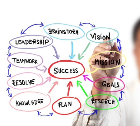 diagram of words flowing into success on white board
