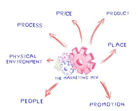 La mezcla de mercadeo, tabla idea de proceso de negocio photo