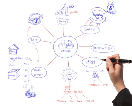 marketing mix: business women drawing idea board of business process diagram