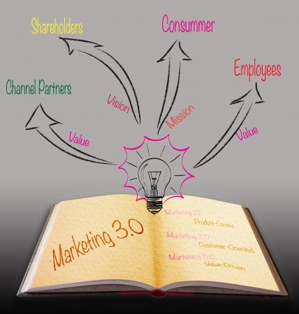 Magic book with marketing 3.0 strategy photo