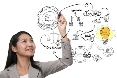 business woman hand drawing idea board of business process photo