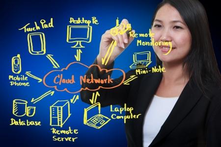 cloudshape: boy drawing cloud network on white board