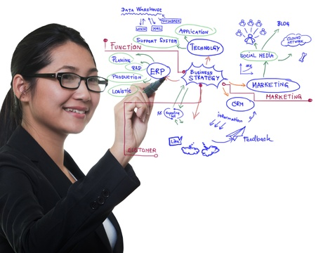 Woman drawing idea board of business process, success concept photo