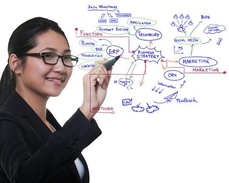 Woman drawing idea board of business process, success concept Standard-Bild
