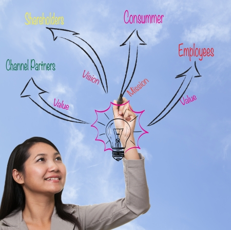 centric: woman drawing to business process strategy, marketing 3.0 model