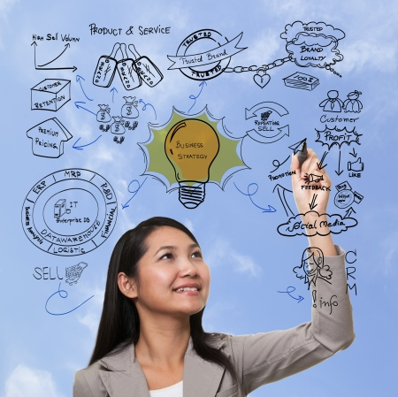 woman thinking to business process strategy, brand marketing photo