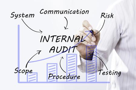 Businessman hand drawing internal audit, concept