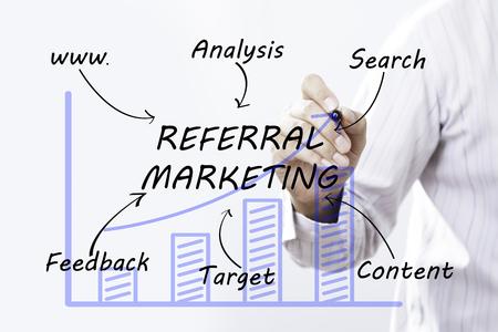 De handtekening van de zakenmanhand Verwijzing Marketing, concept Stockfoto