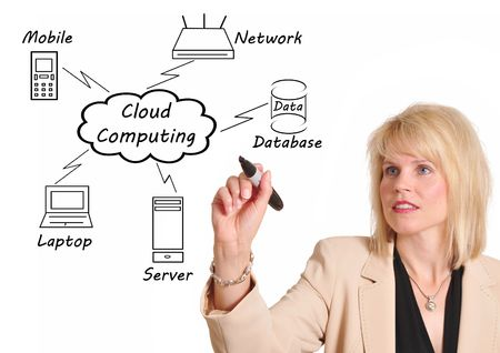 Businesswoman drawing a Cloud Computing diagram on the whiteboard