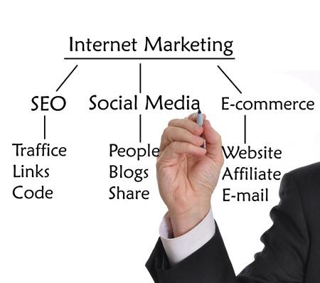 인터넷 마케팅에 대한 마커 그리기 전략 사업가 스톡 콘텐츠