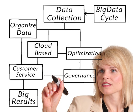 business communication: Businesswoman drawing a social enterprise diagram