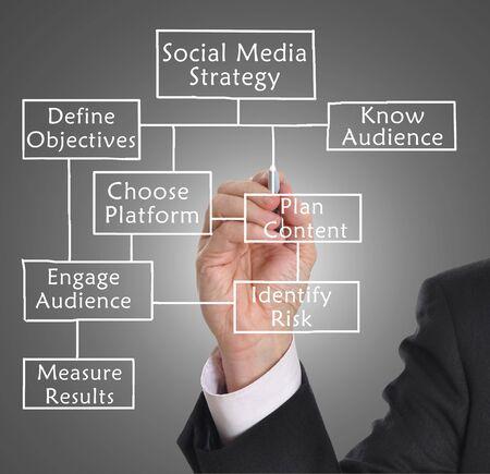 pen and marker: Businessman drawing social media diagram concept