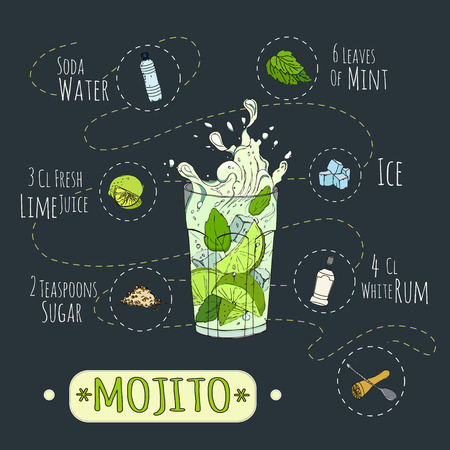 Stock populaire Mojito cocktail alcoolique avec une recette détaillée et les ingrédients dans une série de monde meilleurs cocktails