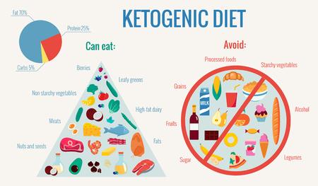 Ketogenic diet infographics vector flat illustration