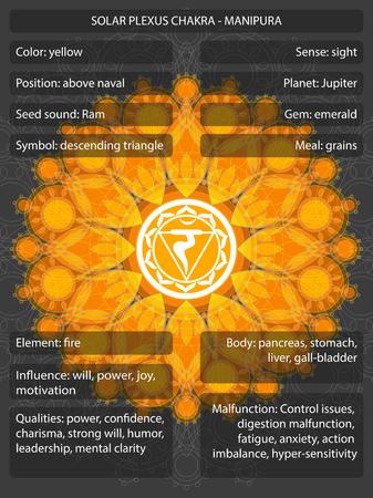 Símbolos de chakras con significados ilustración vectorial infografía