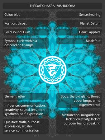 Chakra's symbolen met infographic betekenissen