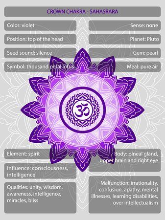 Símbolos de los chakras con descripción de significados infográficos