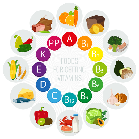 Vitamin food sources. Colorful wheel chart with food icons. Healthy eating and healthcare concept. Vector illustration